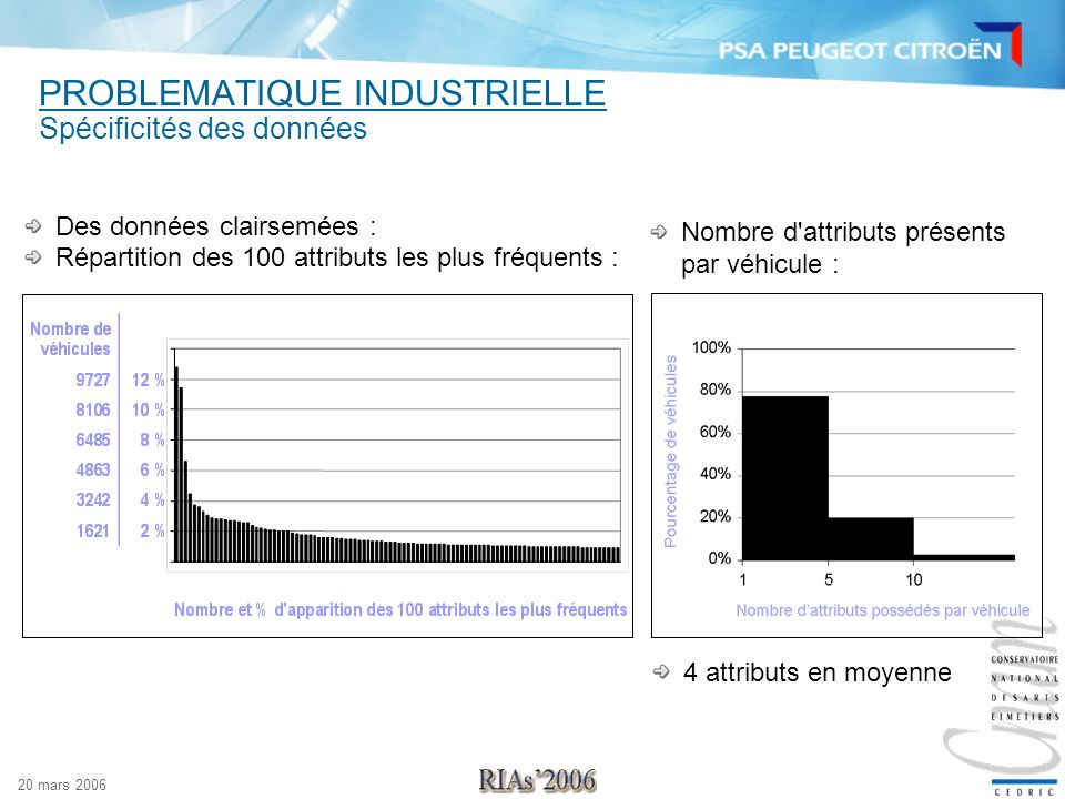 20 mars 2006 PROBLEMATIQUE INDUSTRIELLE Spécificités des données Des données clairsemées : Répartition des 100 attributs les plus fréquents : Nombre d