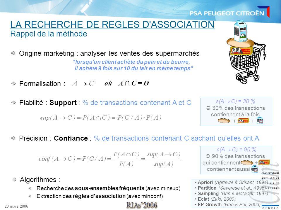 20 mars 2006 s(A C) = 30 % 30% des transactions contiennent à la fois + + c(A C) = 90 % 90% des transactions qui contiennent + contiennent aussi LA RE
