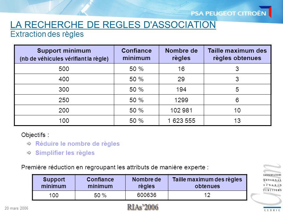 20 mars 2006 LA RECHERCHE DE REGLES D'ASSOCIATION Extraction des règles Support minimum (nb de véhicules vérifiant la règle) Confiance minimum Nombre