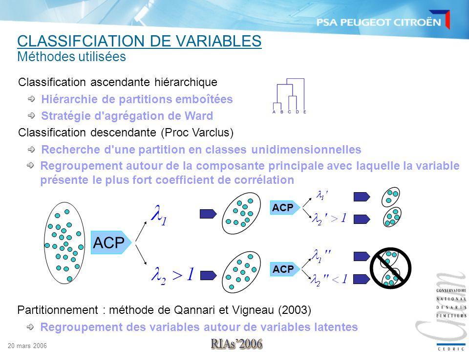 20 mars 2006 CLASSIFCIATION DE VARIABLES Méthodes utilisées Classification ascendante hiérarchique Hiérarchie de partitions emboîtées Stratégie d'agré