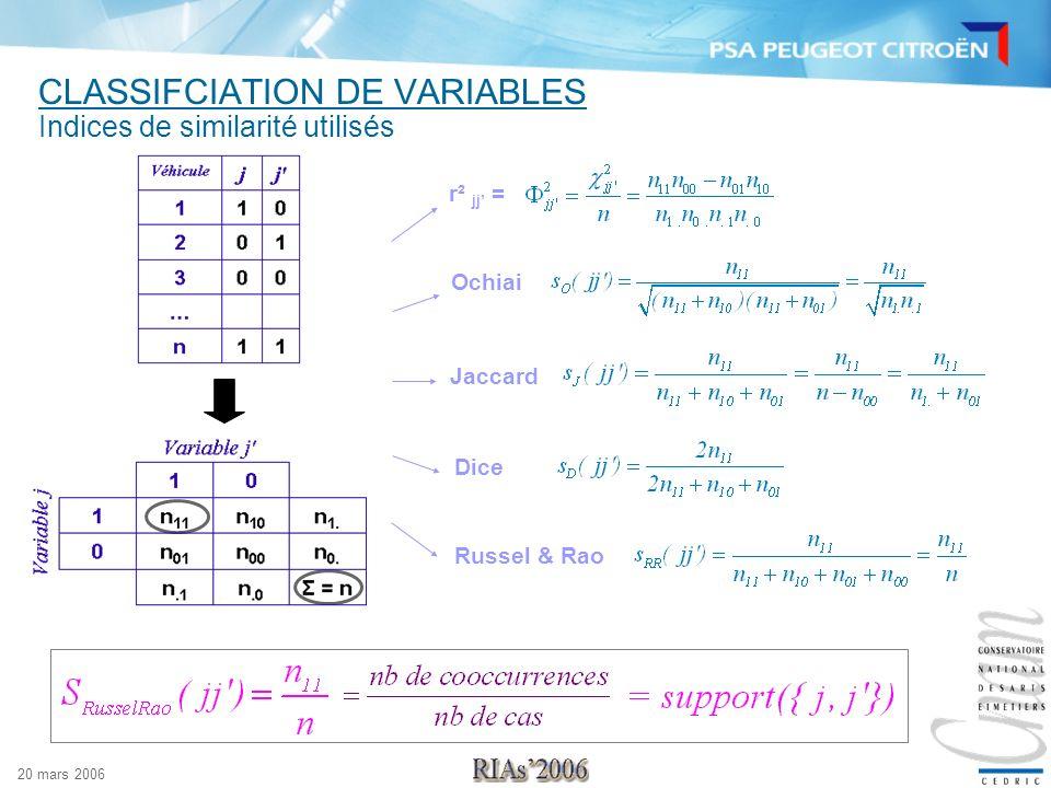 20 mars 2006 CLASSIFCIATION DE VARIABLES Composition des classes Remarque sur le choix du nombre de classes Nombre de variables par classe : 122841606111115634910011282 Varclus 224551012161172928Russel & Rao 556671112612982690Dice 4556681012722973Jaccard 556681113842012762Ochiai 33444456103058R² Indices Classes