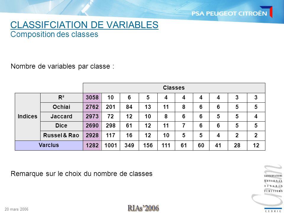 20 mars 2006 CLASSIFCIATION DE VARIABLES Composition des classes Remarque sur le choix du nombre de classes Nombre de variables par classe : 122841606