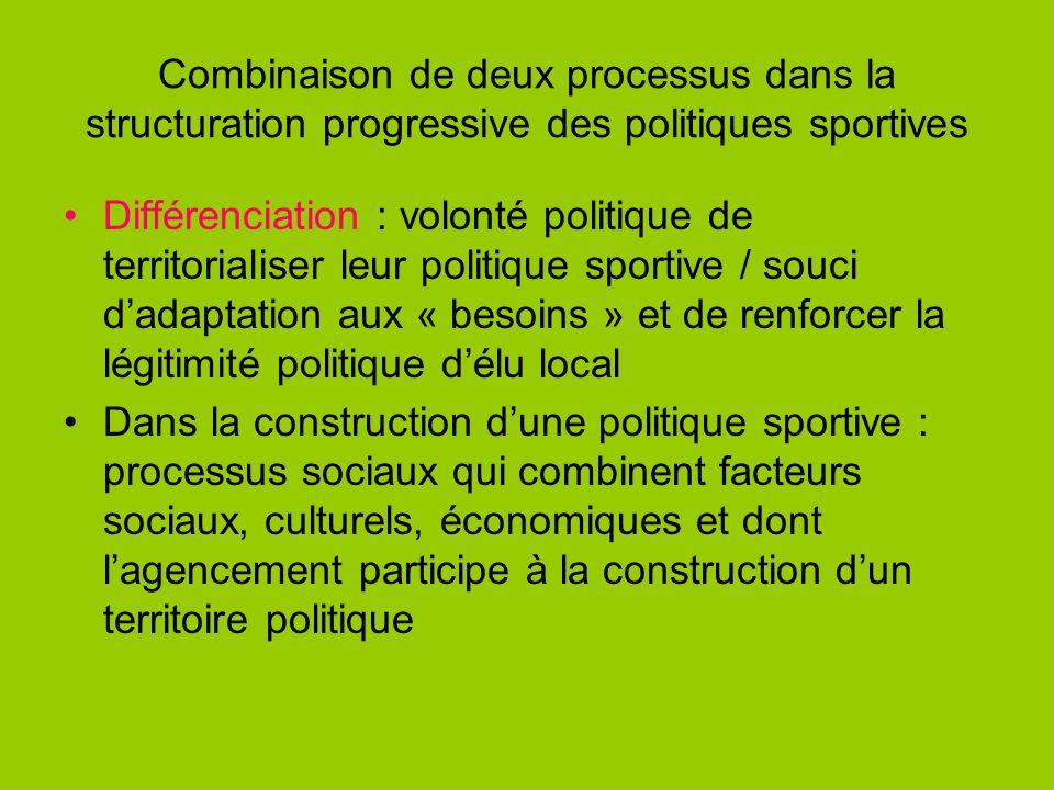 Combinaison de deux processus dans la structuration progressive des politiques sportives Différenciation : volonté politique de territorialiser leur p