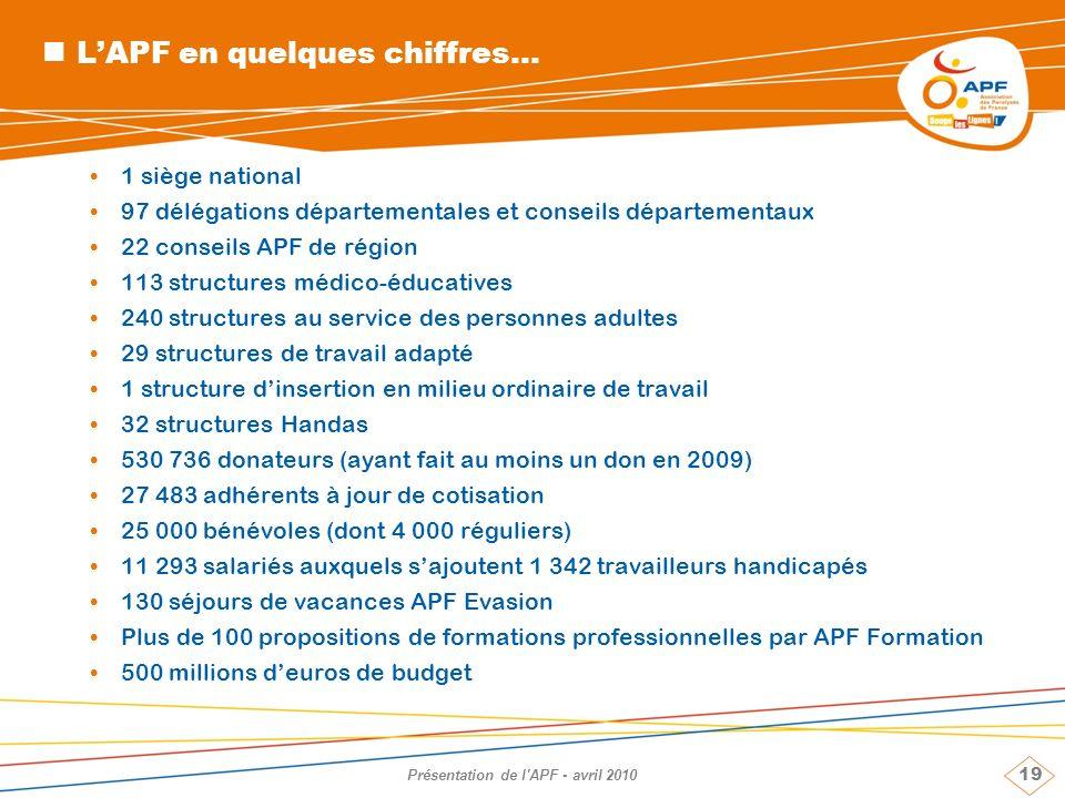 19 Présentation de l'APF - avril 2010 LAPF en quelques chiffres... 1 siège national 97 délégations départementales et conseils départementaux 22 conse