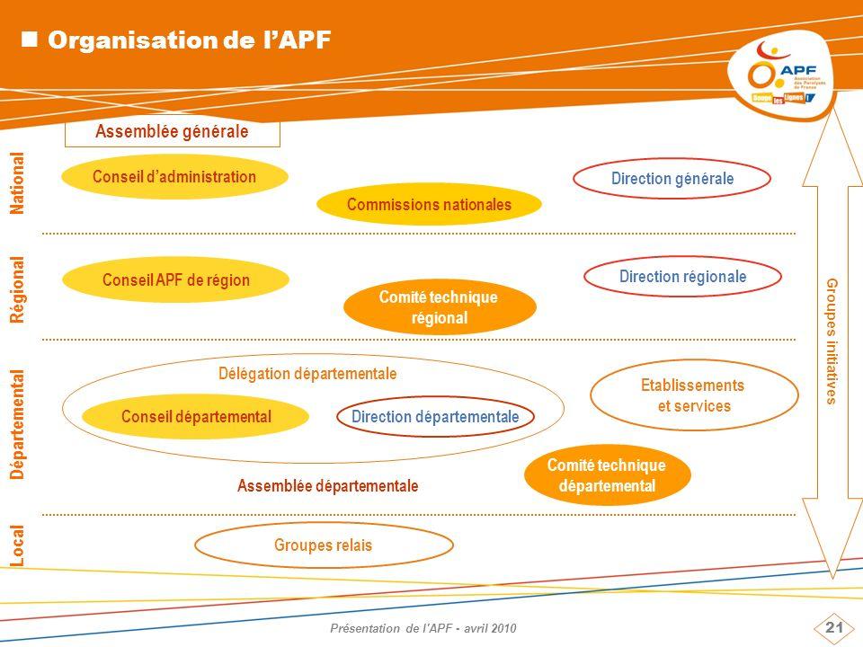 21 Présentation de l'APF - avril 2010 Organisation de lAPF National Direction générale Assemblée générale Conseil dadministration Régional Département