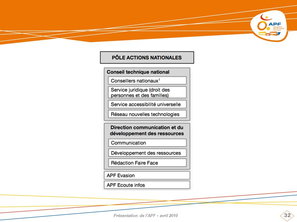 32 Présentation de l'APF - avril 2010