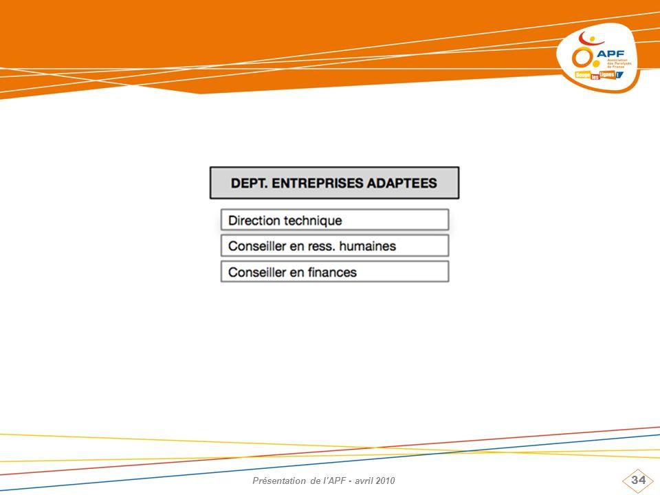 34 Présentation de l'APF - avril 2010