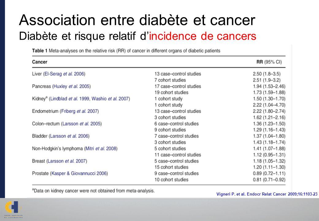 Association entre diabète et cancer Diabète et risque relatif dincidence de cancers Vigneri P. et al. Endocr Relat Cancer 2009;16:1103-23