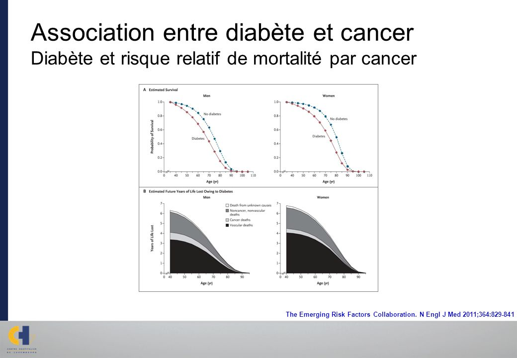 Association entre diabète et cancer Diabète et risque relatif de mortalité par cancer The Emerging Risk Factors Collaboration. N Engl J Med 2011;364:8