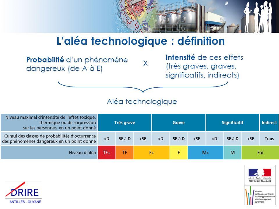 Laléa technologique : définition Probabilité dun phénomène dangereux (de A à E) Intensité de ces effets (très graves, graves, significatifs, indirects) Aléa technologique X