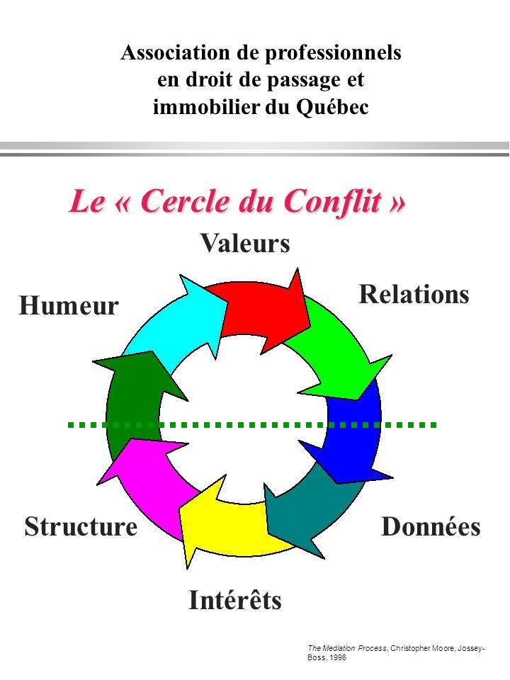 Le « Cercle du Conflit » Valeurs Relations Humeur StructureDonnées Intérêts The Mediation Process, Christopher Moore, Jossey- Boss, 1996