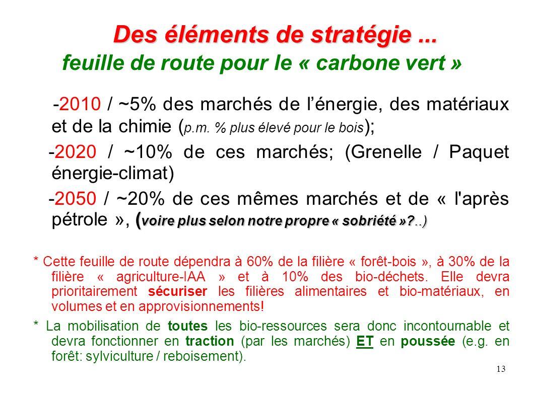 13 Des éléments de stratégie... Des éléments de stratégie... feuille de route pour le « carbone vert » -2010 / ~5% des marchés de lénergie, des matéri