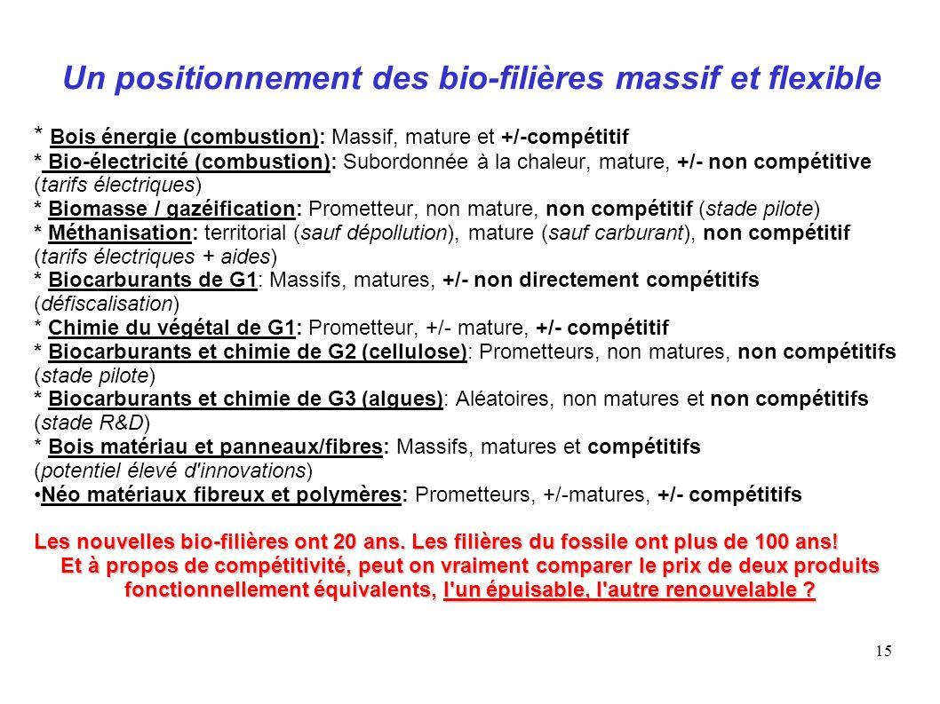 15 Un positionnement des bio-filières massif et flexible * Bois énergie (combustion): Massif, mature et +/-compétitif * Bio-électricité (combustion):