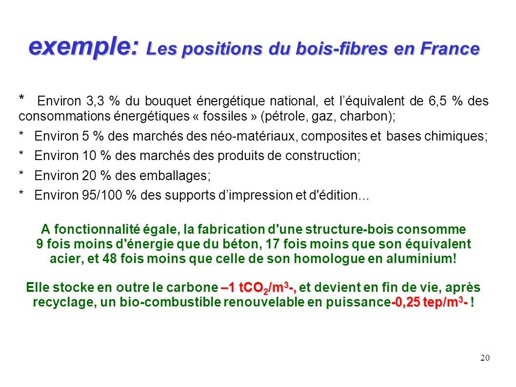 20 exemple: Les positions du bois-fibres en France * Environ 3,3 % du bouquet énergétique national, et léquivalent de 6,5 % des consommations énergéti