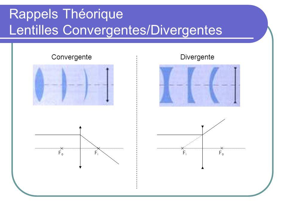 Rappels Théorique Loi de Snell-Descartes Permet de rendre compte des trajets des rayons lumineux dans toutes les situations : FiFi FoFo FoFo FiFi qp f O I p q f O I Côté p>0 Côté q>0 Côté p>0 Côté q>0 CC Côté q<0Côté p<0Côté q<0Côté p<0 > >