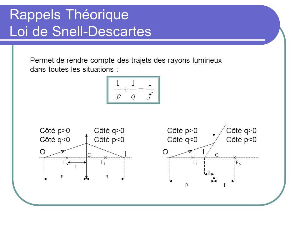 Rappels Théorique Loi de Snell-Descartes Permet de rendre compte des trajets des rayons lumineux dans toutes les situations : FiFi FoFo FoFo FiFi qp f