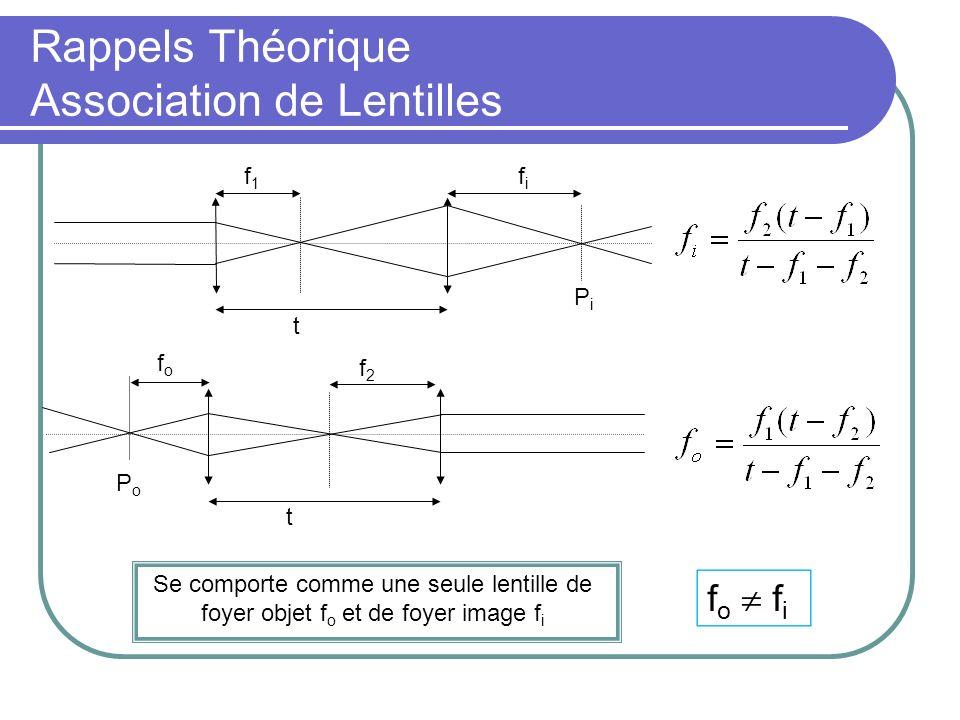 Rappels Théorique Association de Lentilles f1f1 t fifi PiPi t fofo f2f2 PoPo Se comporte comme une seule lentille de foyer objet f o et de foyer image