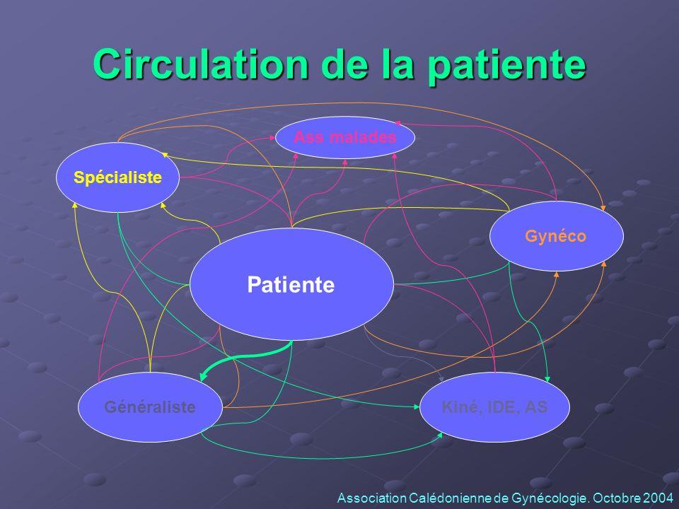 Circulation de la patiente Patiente Gynéco Spécialiste GénéralisteKiné, IDE, AS Ass malades Association Calédonienne de Gynécologie. Octobre 2004