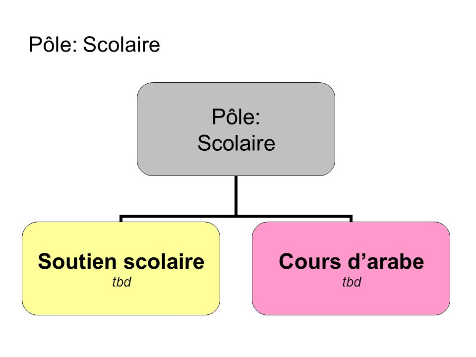 Pôle: Scolaire Pôle: Scolaire Soutien scolaire tbd Cours darabe tbd