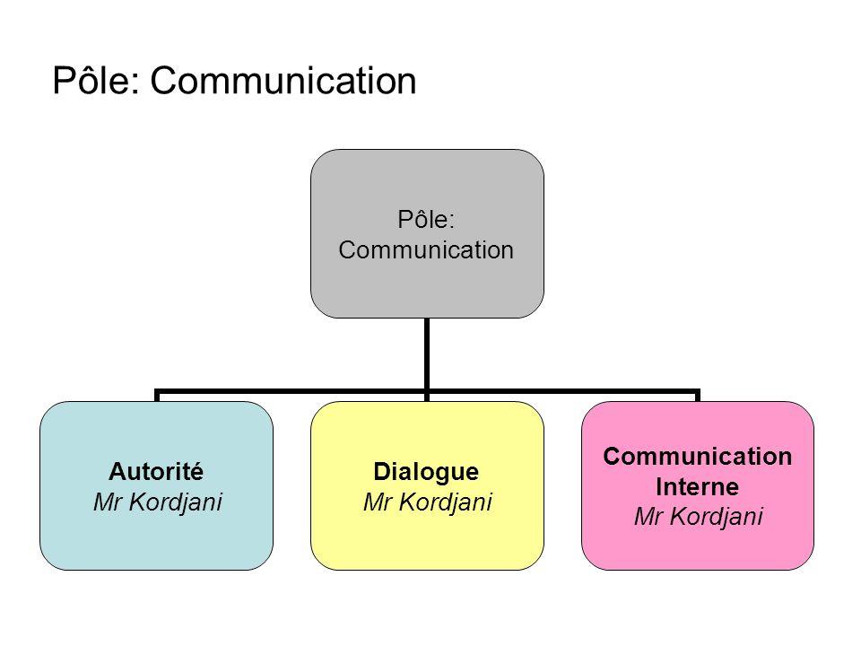 Pôle: Communication Pôle: Communication Autorité Mr Kordjani Dialogue Mr Kordjani Communication Interne Mr Kordjani