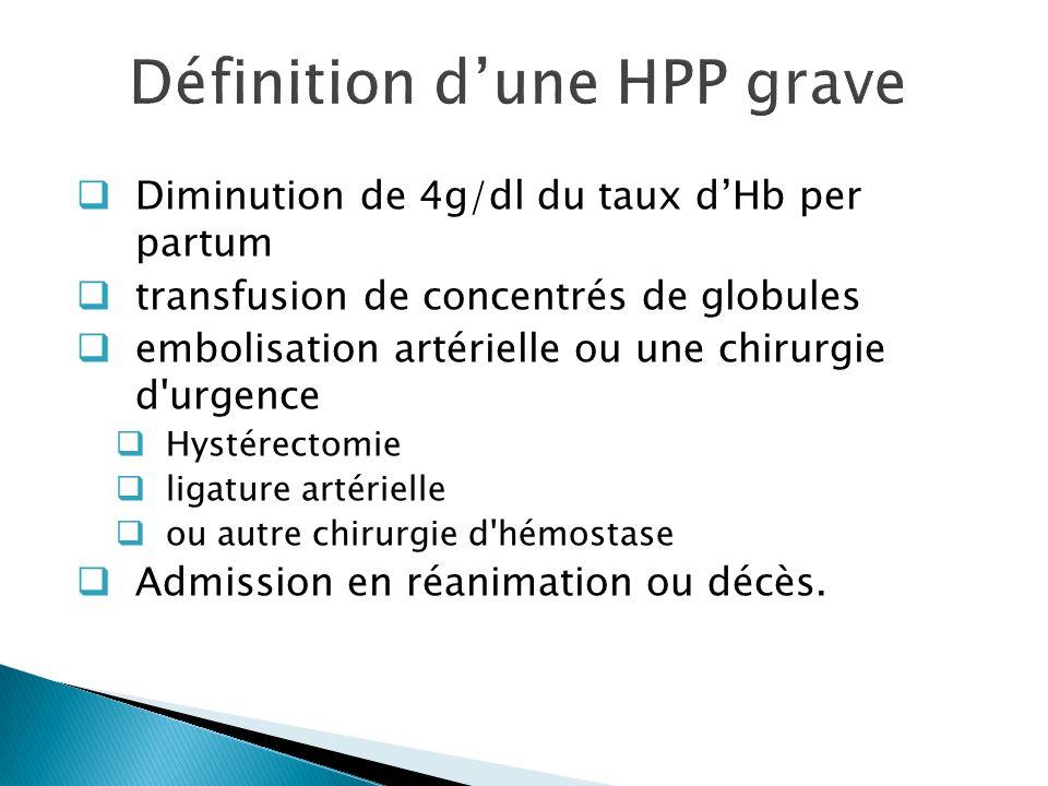 Définition dune HPP grave Diminution de 4g/dl du taux dHb per partum transfusion de concentrés de globules embolisation artérielle ou une chirurgie d'
