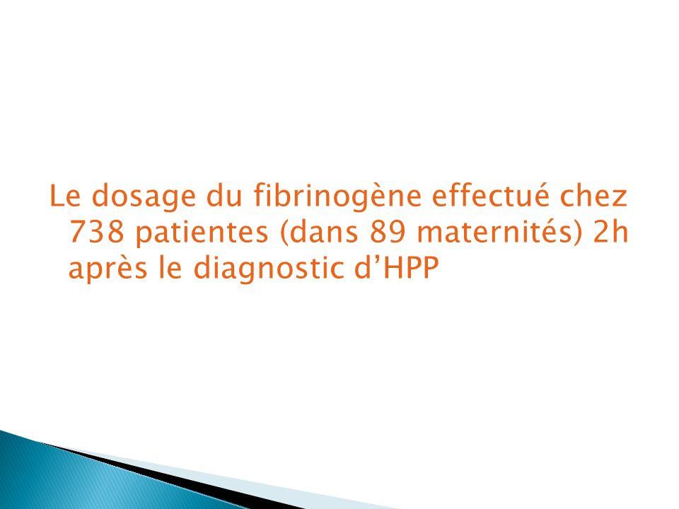 Le dosage du fibrinogène effectué chez 738 patientes (dans 89 maternités) 2h après le diagnostic dHPP