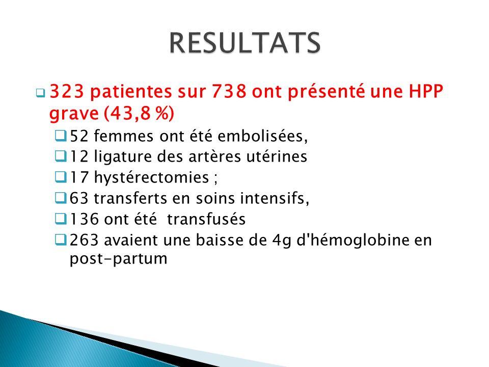 323 patientes sur 738 ont présenté une HPP grave (43,8 %) 52 femmes ont été embolisées, 12 ligature des artères utérines 17 hystérectomies ; 63 transf