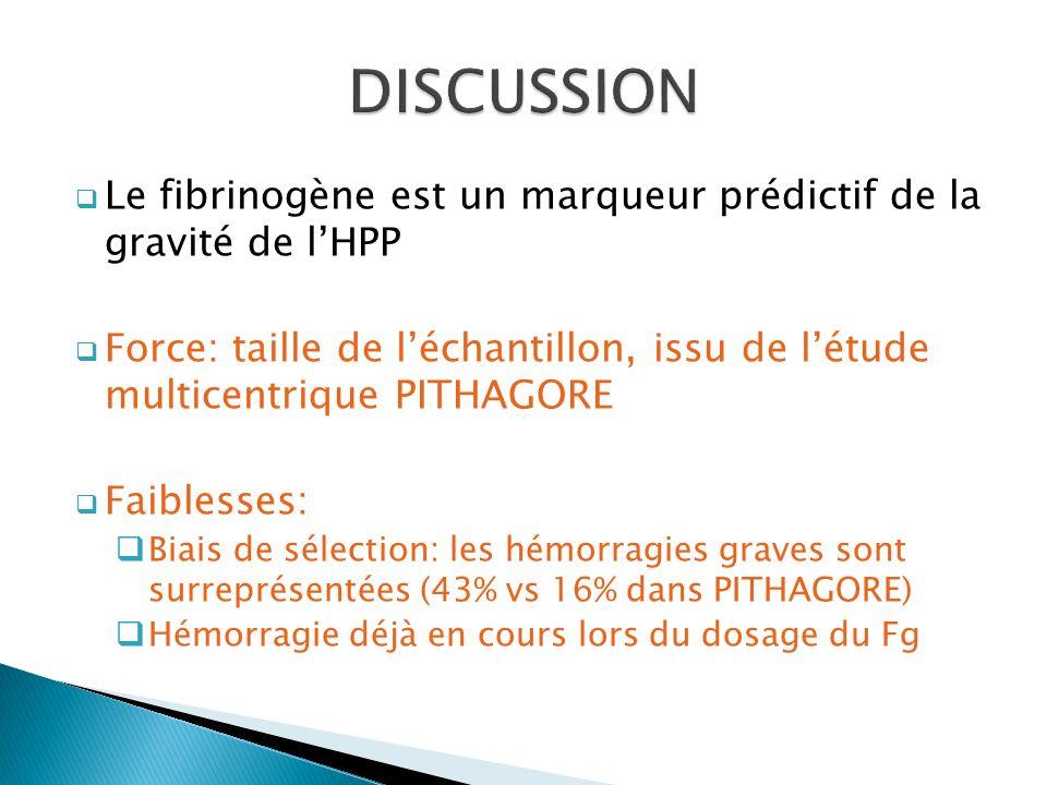 Le fibrinogène est un marqueur prédictif de la gravité de lHPP Force: taille de léchantillon, issu de létude multicentrique PITHAGORE Faiblesses: Biai