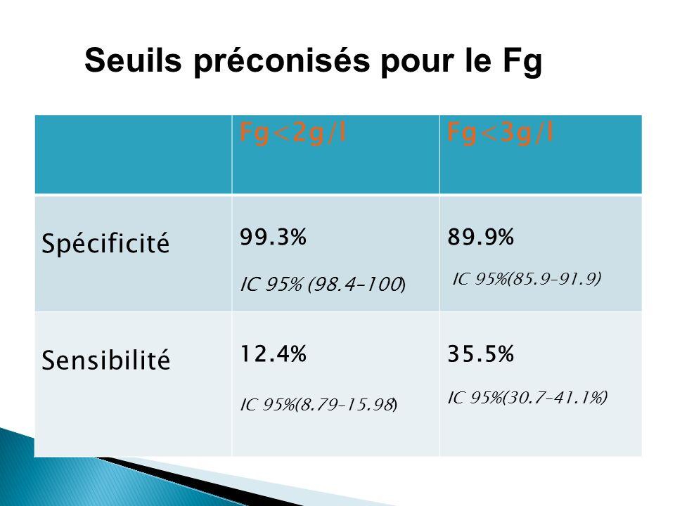 Fg<2g/lFg<3g/l Spécificité 99.3% IC 95% (98.4–100) 89.9% IC 95%(85.9–91.9) Sensibilité 12.4% IC 95%(8.79–15.98) 35.5% IC 95%(30.7–41.1%) Seuils précon