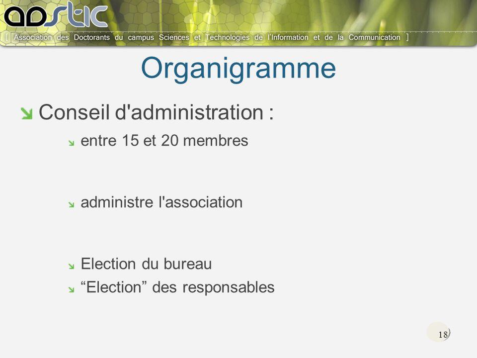 18 Organigramme Conseil d administration : entre 15 et 20 membres administre l association Election du bureau Election des responsables