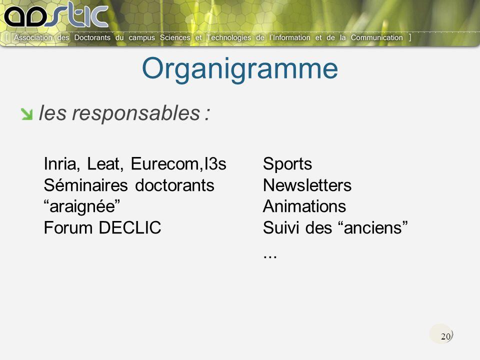 20 Organigramme les responsables : Inria, Leat, Eurecom,I3s Séminaires doctorants araignée Forum DECLIC Sports Newsletters Animations Suivi des anciens...