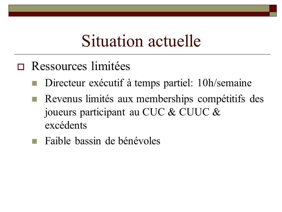 Situation actuelle Ressources limitées Directeur exécutif à temps partiel: 10h/semaine Revenus limités aux memberships compétitifs des joueurs participant au CUC & CUUC & excédents Faible bassin de bénévoles