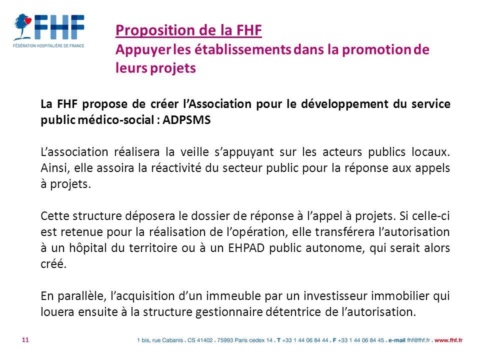 11 Proposition de la FHF Appuyer les établissements dans la promotion de leurs projets La FHF propose de créer lAssociation pour le développement du s