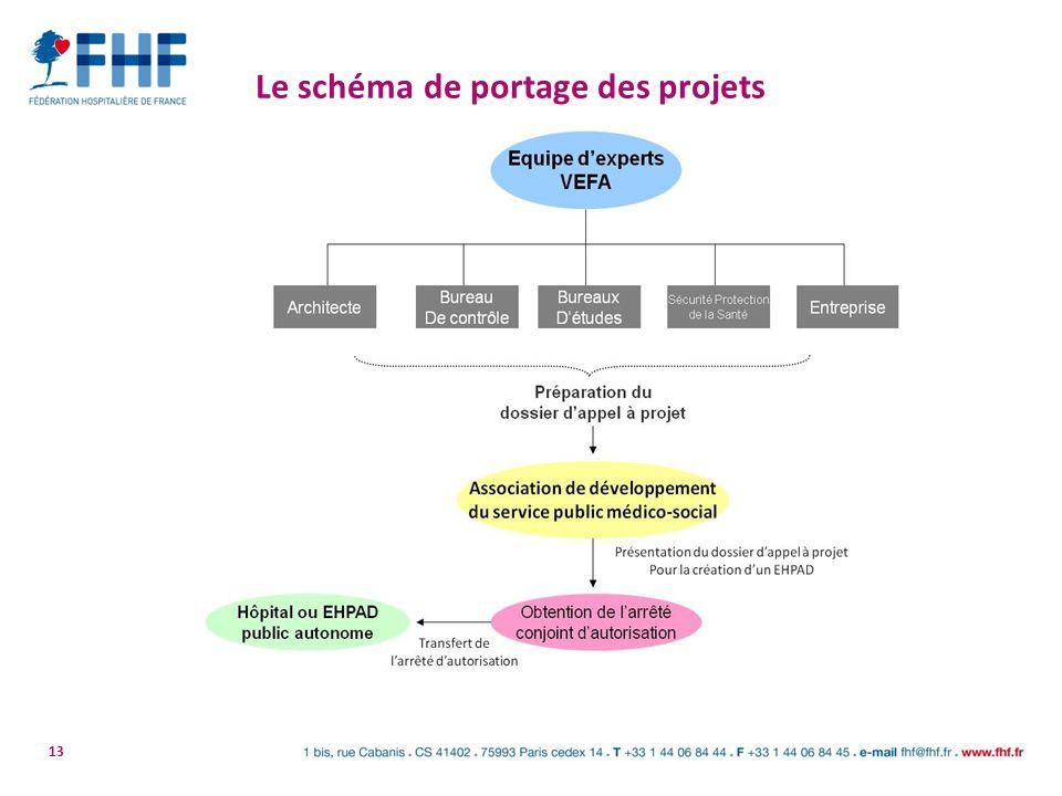 13 Le schéma de portage des projets