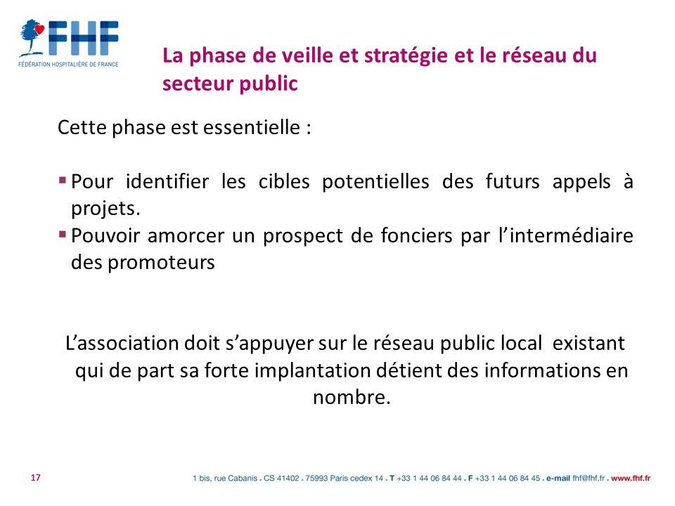 17 La phase de veille et stratégie et le réseau du secteur public Cette phase est essentielle : Pour identifier les cibles potentielles des futurs app