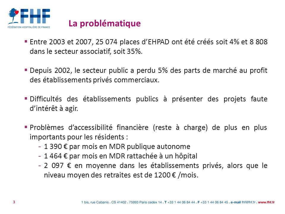 3 La problématique Entre 2003 et 2007, 25 074 places dEHPAD ont été créés soit 4% et 8 808 dans le secteur associatif, soit 35%. Depuis 2002, le secte