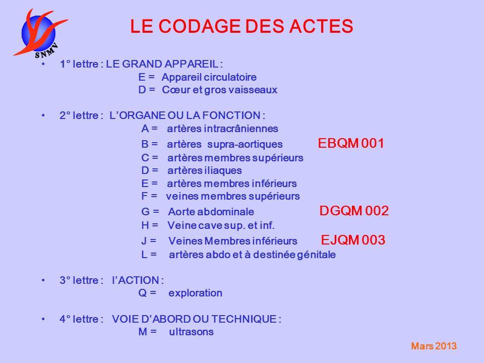 Mars 2013 LE CODAGE DES ACTES EXEMPLES Écho-doppler des TSA : EBQM001 EBQM002 (avec EDAMI) EBQM003 (avec trans-crânien) Écho-doppler veineux des MI et des V.