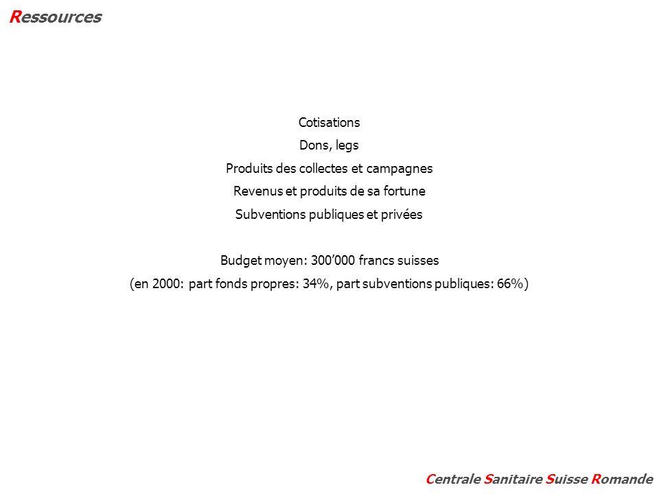 Cotisations Dons, legs Produits des collectes et campagnes Revenus et produits de sa fortune Subventions publiques et privées Budget moyen: 300000 francs suisses (en 2000: part fonds propres: 34%, part subventions publiques: 66%) Ressources Centrale Sanitaire Suisse Romande