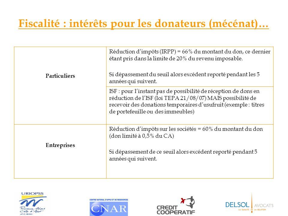 Fiscalité : intérêts pour les donateurs (mécénat)… Particuliers Réduction dimpôts (IRPP) = 66% du montant du don, ce dernier étant pris dans la limite
