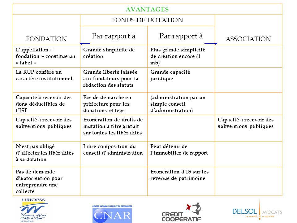 AVANTAGES FONDATION FONDS DE DOTATION ASSOCIATION Par rapport à Lappellation « fondation » constitue un « label » Grande simplicité de création Plus g