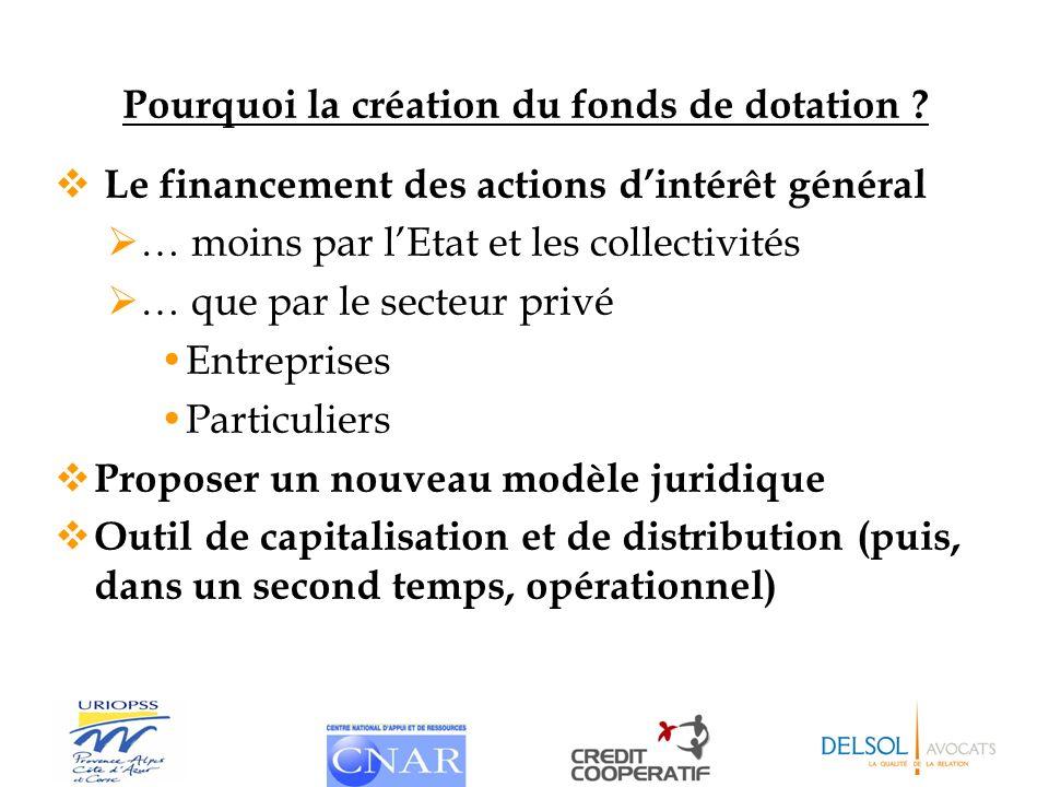 Pourquoi la création du fonds de dotation ? Le financement des actions dintérêt général … moins par lEtat et les collectivités … que par le secteur pr