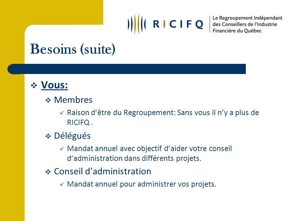 Besoins (suite) Vous: Membres Raison dêtre du Regroupement: Sans vous il ny a plus de RICIFQ.