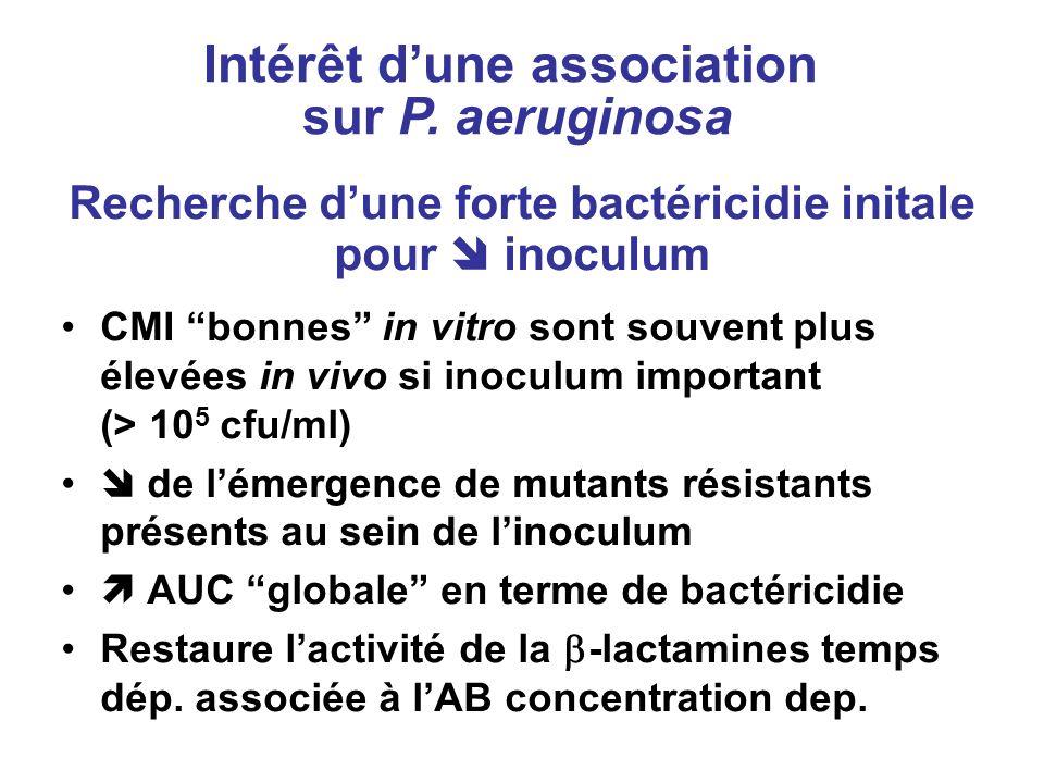 Recherche dune forte bactéricidie initale pour inoculum CMI bonnes in vitro sont souvent plus élevées in vivo si inoculum important (> 10 5 cfu/ml) de