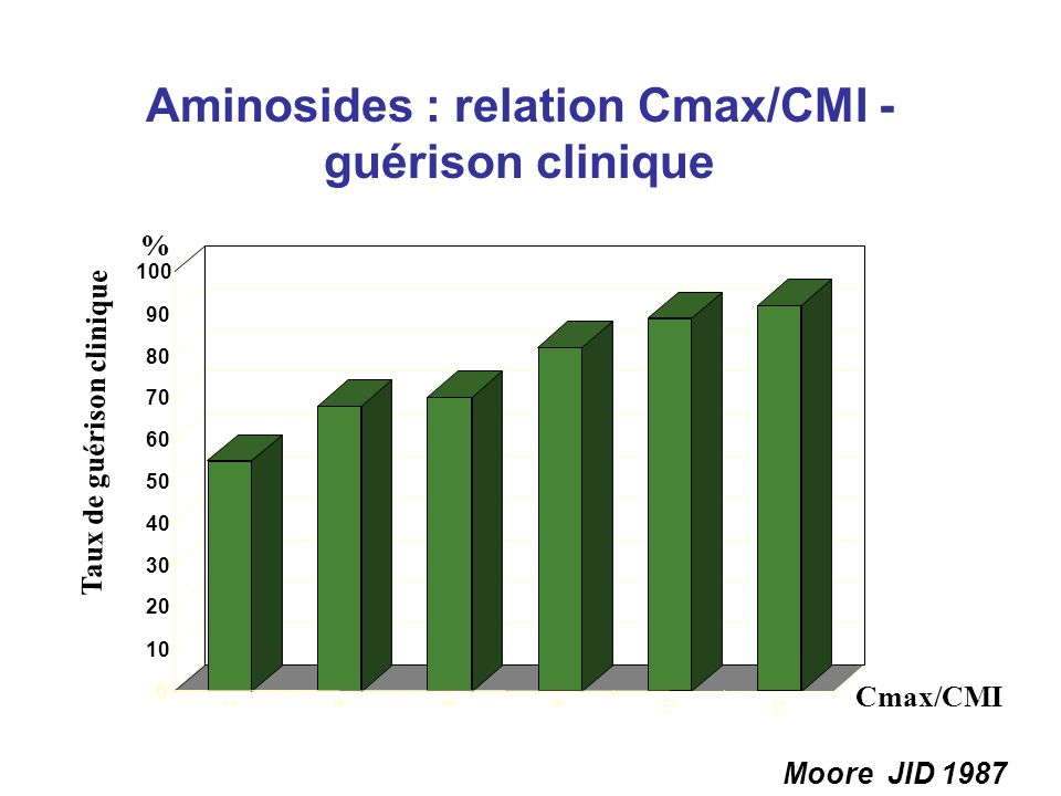 2468 1012 0 10 20 30 40 50 60 70 80 90 100 2468 1012 Aminosides : relation Cmax/CMI - guérison clinique Taux de guérison clinique Cmax/CMI Moore JID 1