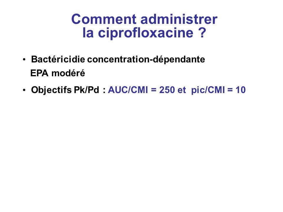 Comment administrer la ciprofloxacine ? Bactéricidie concentration-dépendante EPA modéré Objectifs Pk/Pd : AUC/CMI = 250 et pic/CMI = 10