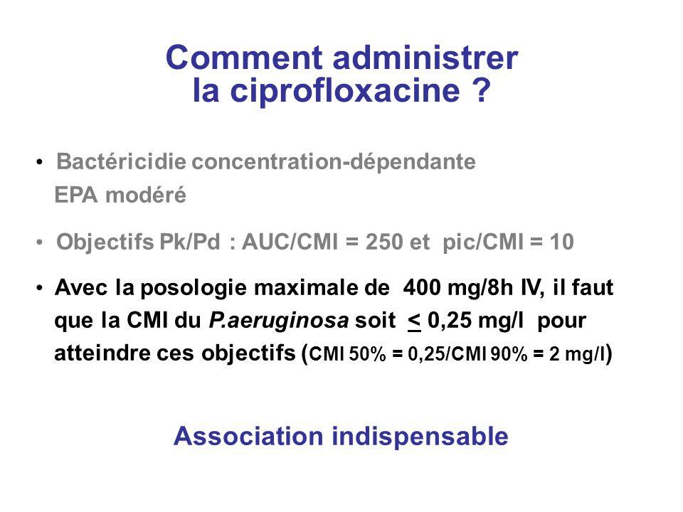 Comment administrer la ciprofloxacine ? Bactéricidie concentration-dépendante EPA modéré Objectifs Pk/Pd : AUC/CMI = 250 et pic/CMI = 10 Avec la posol