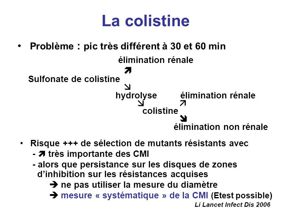 La colistine Problème : pic très différent à 30 et 60 min élimination rénale Sulfonate de colistine hydrolyse élimination rénale colistine élimination