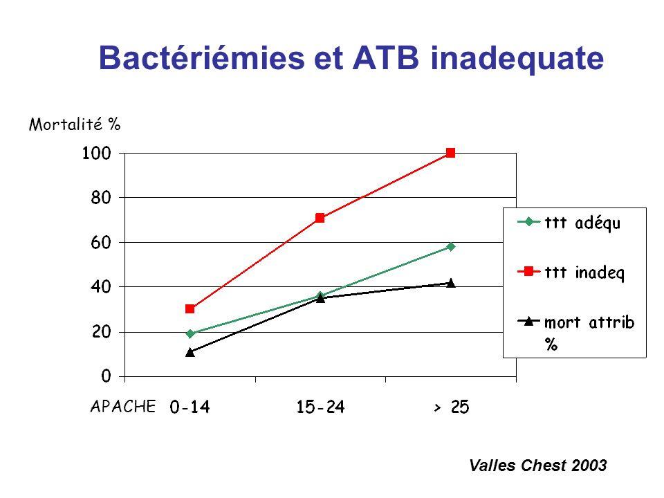 Suite du séjour en réanimation Aggravation respiratoire : IOT, FiO2 100 %, DV, essai de NO (non répondeur), curarisation J16 résultats du LBA : 10 6 K.