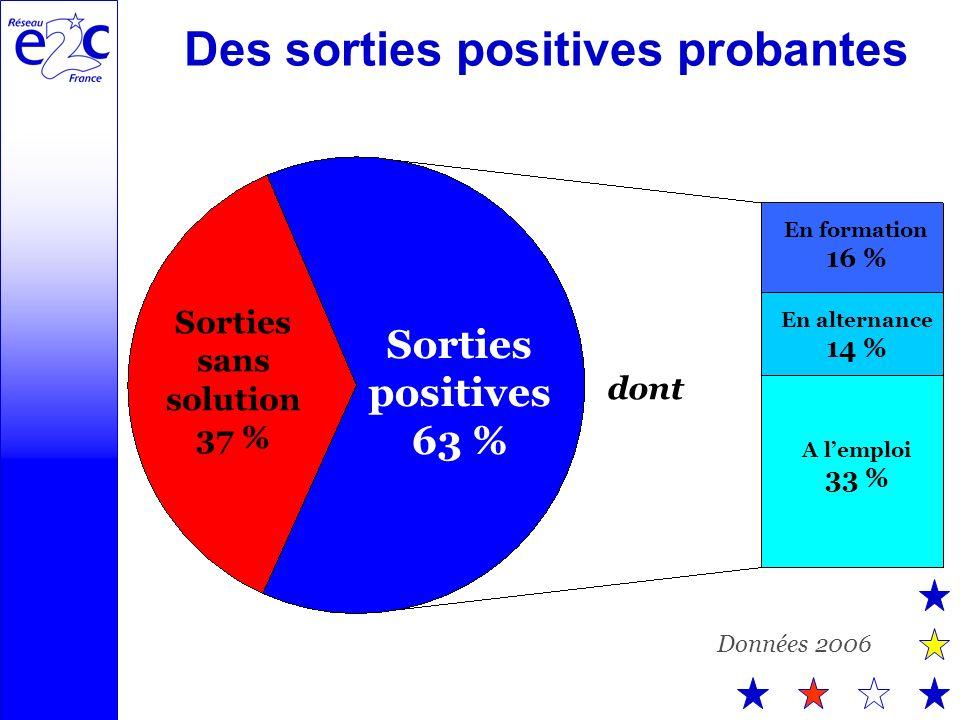 Des sorties positives probantes Sorties sans solution 37 % Sorties positives 63 % dont En formation 16 % En alternance 14 % A lemploi 33 % Données 2006