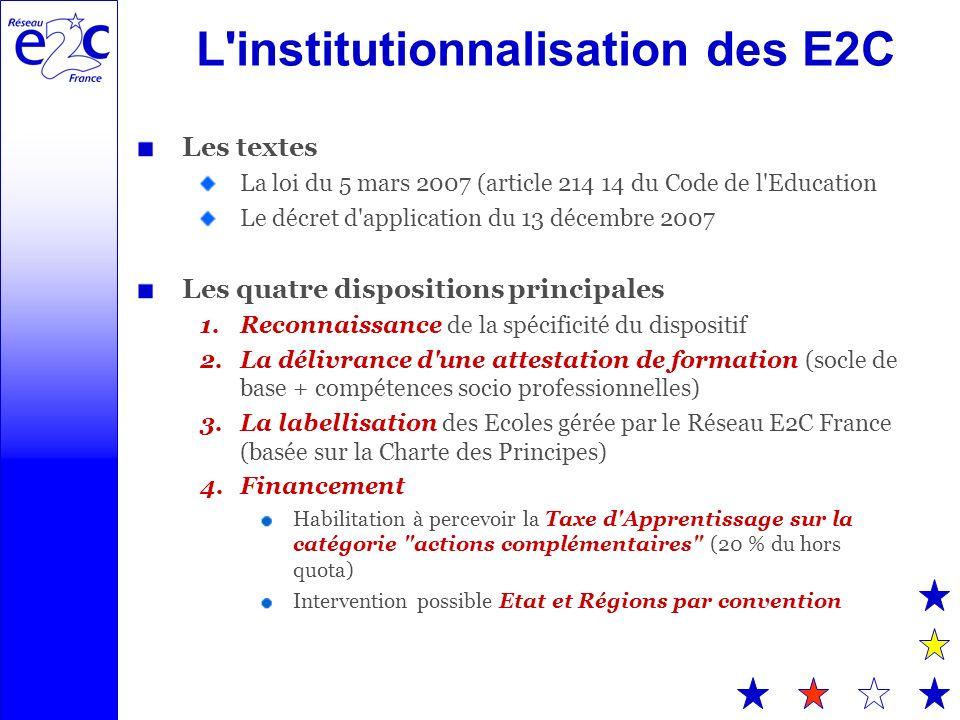 L institutionnalisation des E2C Les textes La loi du 5 mars 2007 (article 214 14 du Code de l Education Le décret d application du 13 décembre 2007 Les quatre dispositions principales 1.Reconnaissance de la spécificité du dispositif 2.La délivrance d une attestation de formation (socle de base + compétences socio professionnelles) 3.La labellisation des Ecoles gérée par le Réseau E2C France (basée sur la Charte des Principes) 4.Financement Habilitation à percevoir la Taxe d Apprentissage sur la catégorie actions complémentaires (20 % du hors quota) Intervention possible Etat et Régions par convention